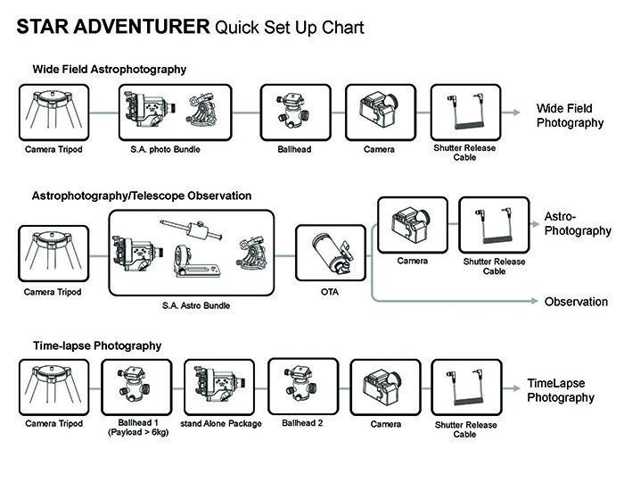 赤道儀 使用步驟簡易說明表