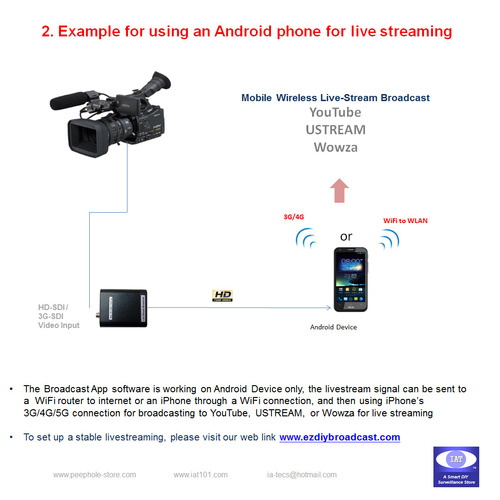 SDI-USB3 0 Broadcast Card