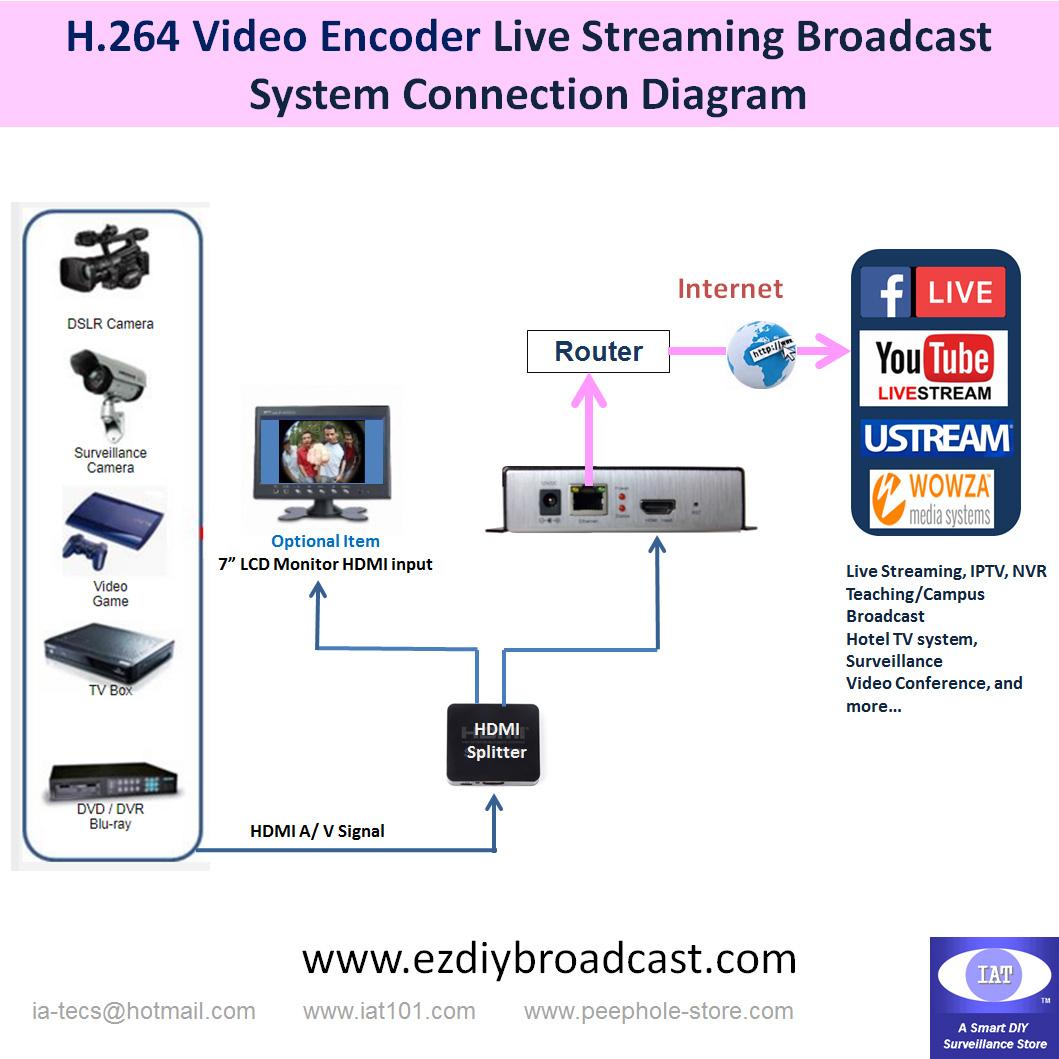 Iat Hdmi H264 Encoder H 264 Dvr Circuit Diagram
