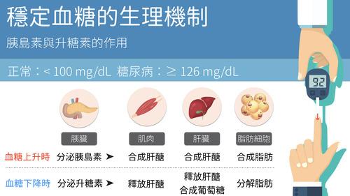 健檢出來了,血糖有點高該怎麼辦呢?