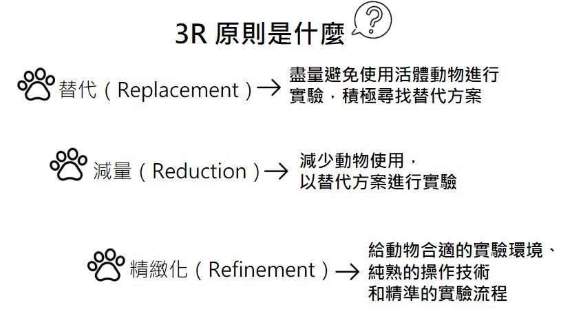 3R 原則:替代、減量、精緻化