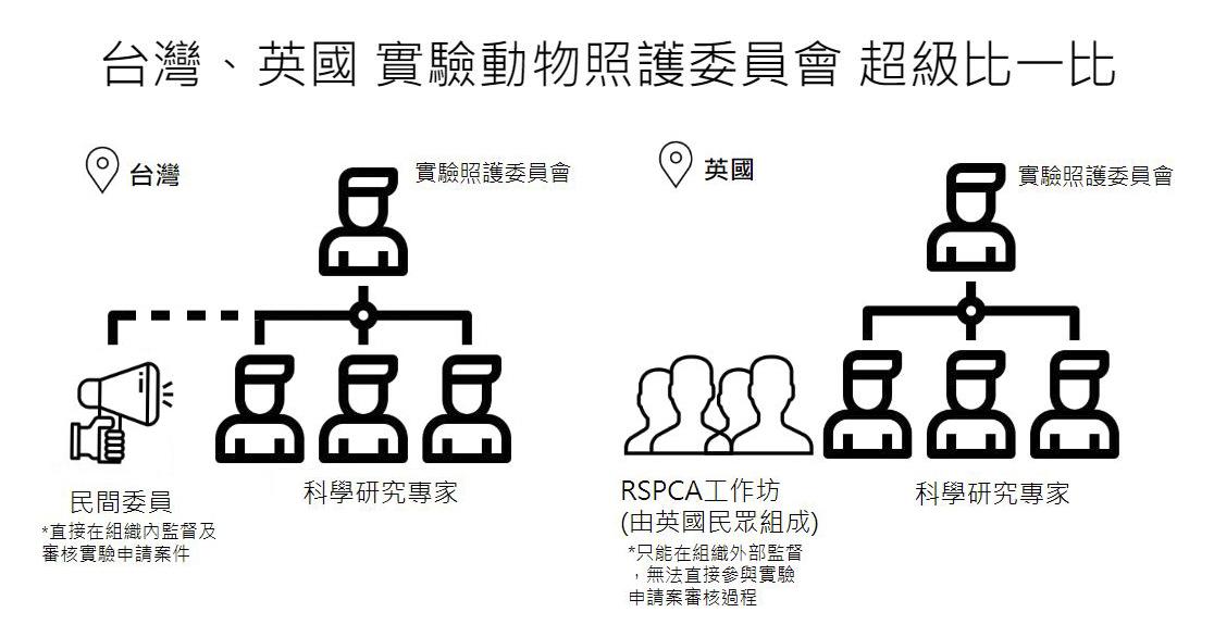 台灣與英國實驗動物照護委員會比較