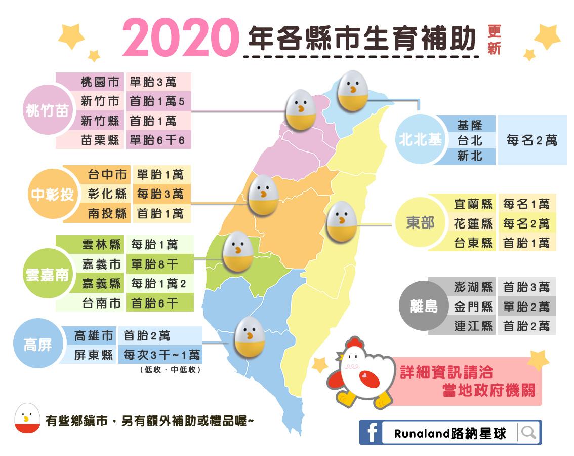 2020全台縣市政府生育補助總整理