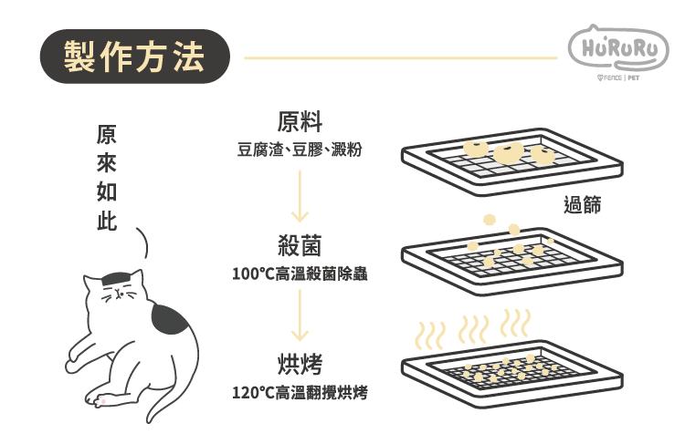 不易粉化,120度高溫翻攪烘烤,提升硬度及吸水力,減少粉塵產生。