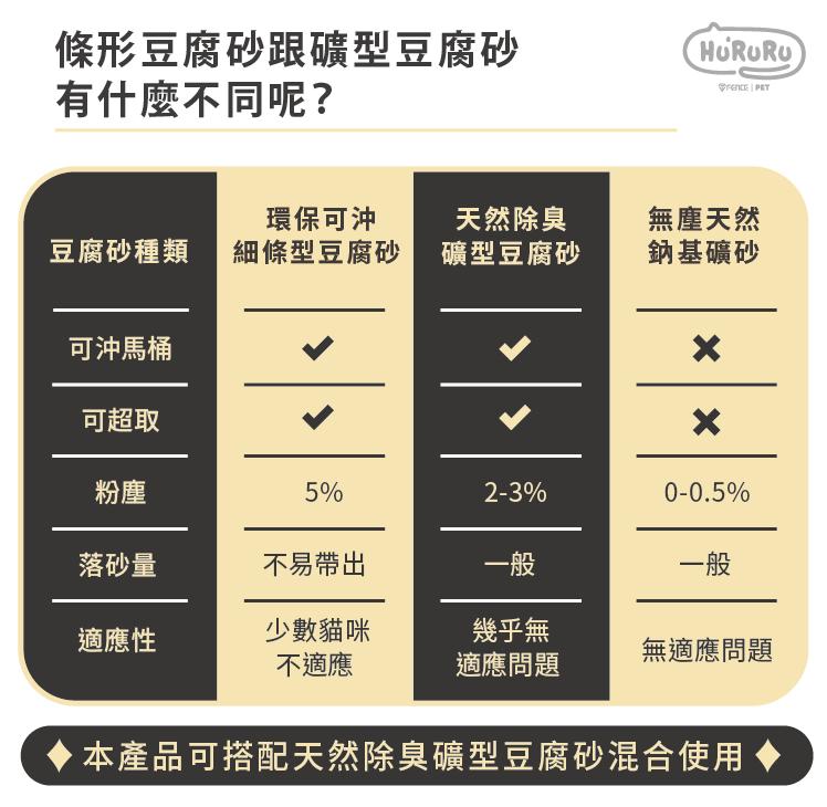 條形豆腐砂跟礦型豆腐砂有什麼不同呢?