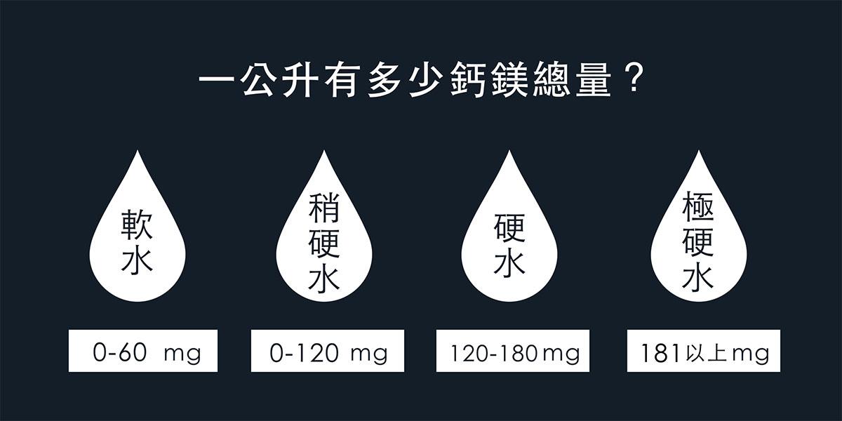 軟水硬水差別主要在於水中鈣和鎂的總量,根據WHO公布的數據可分為四種程度