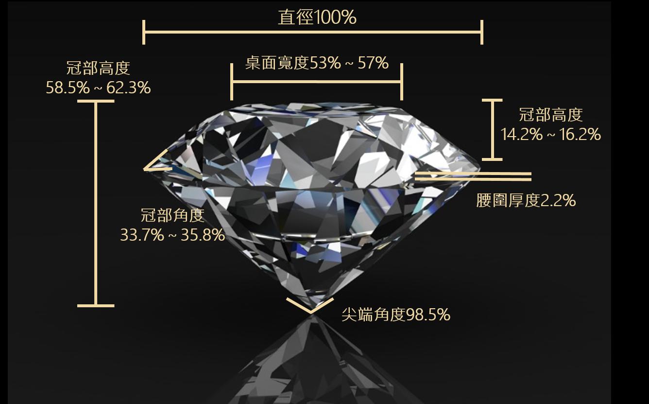 鑽石黃金比例
