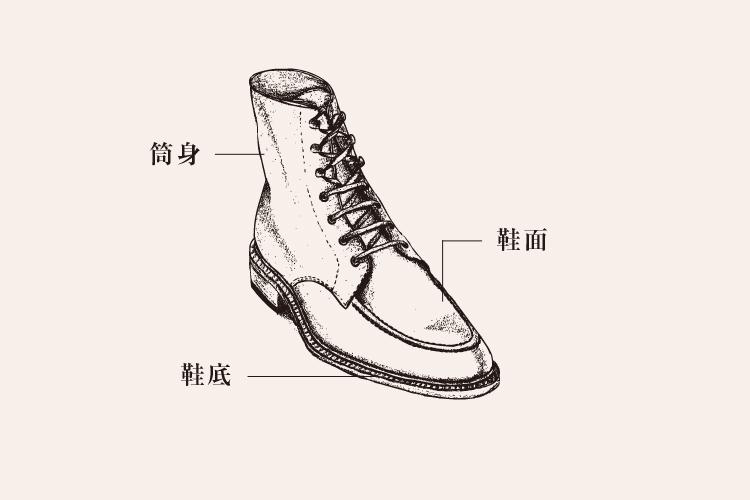 男靴鞋面鞋底與筒身的圖解