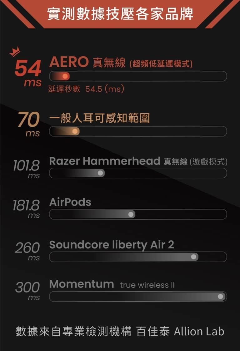 AERO06
