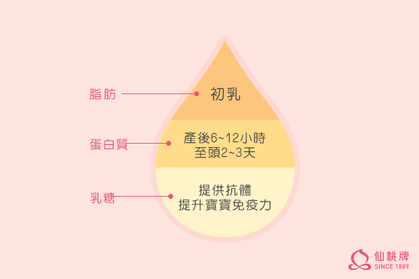 先調好、身才好!仙桃牌傳承百年漢方精華,輕便攜帶即撕即飲。天然成分安全無虞,就像隨身攜帶的泌乳師!
