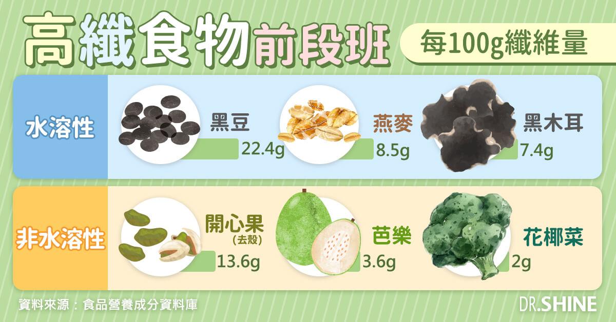 高纖維食物排行前三名推薦