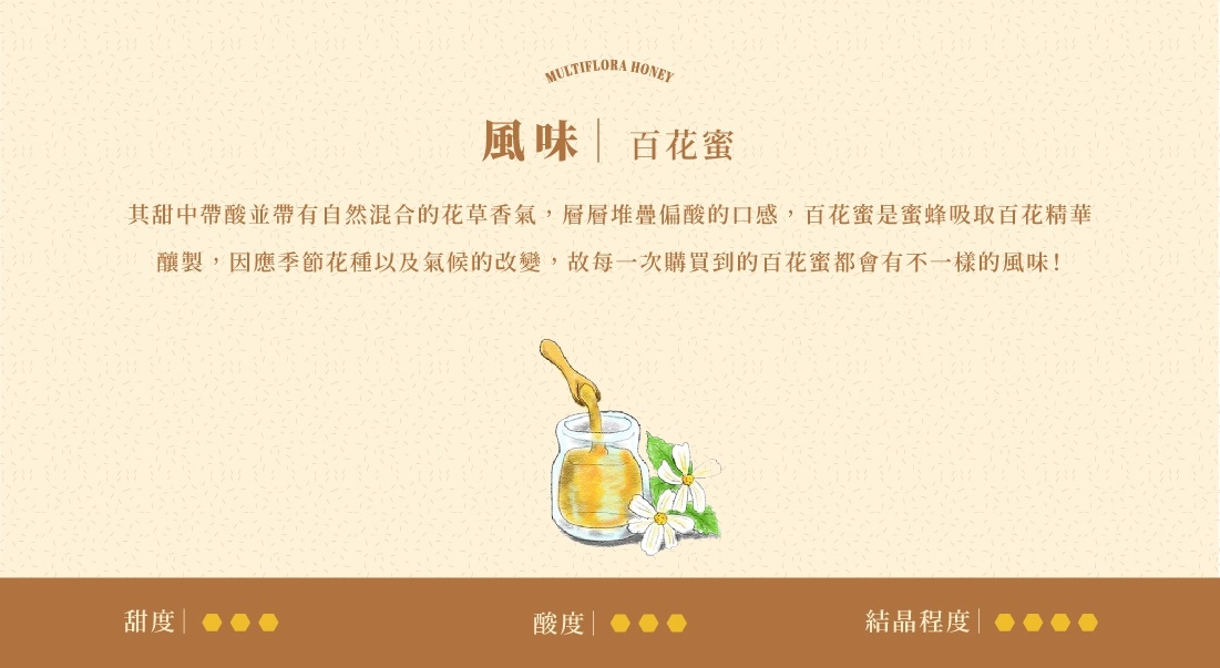 龍眼蜜的濃郁香氣來自於龍眼花的味道,這樣純天然的龍眼蜜本身不帶有龍眼既有的味道,而荔枝蜜與龍眼蜜不同,荔枝花蜜本身帶有清新的荔枝香氣,因此經蜜蜂辛勤採集的荔枝蜂蜜本身就帶有著荔枝花香喔!百花蜜則大多會以咸豐草為主,混合著數種花蜜釀酵成獨具風味的百花蜜,會隨著不同季節對應的花種,每一次採收時都會有些許變化 | 蜂樺蜂蜜專賣店