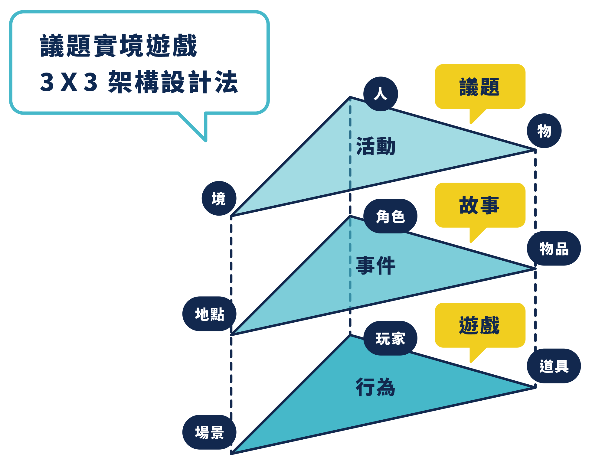 3x3架構設計法
