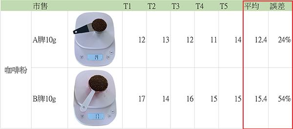 他牌豆勺,咖啡粉容量實測