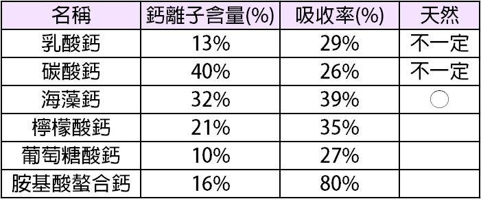 海藻鈣推薦:鈣含量及鈣吸收率表現佳