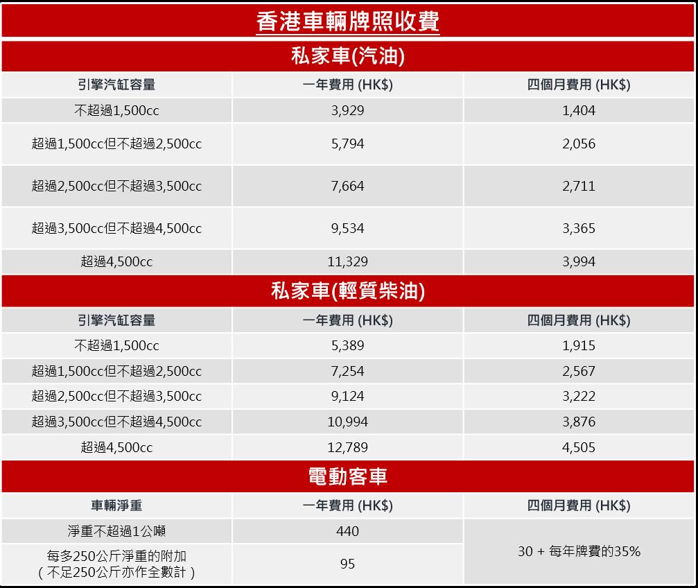 香港車輛牌照收費