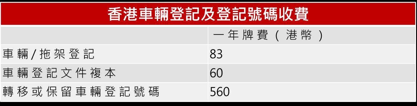 香港車輛登記及登記號碼收費