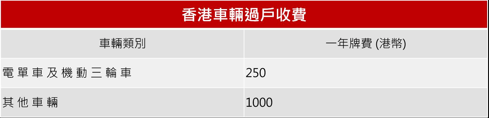香港車輛過戶收費