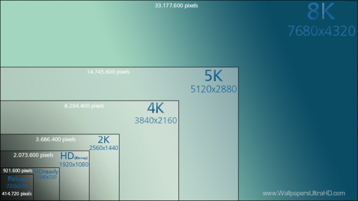 電視機解像度比較