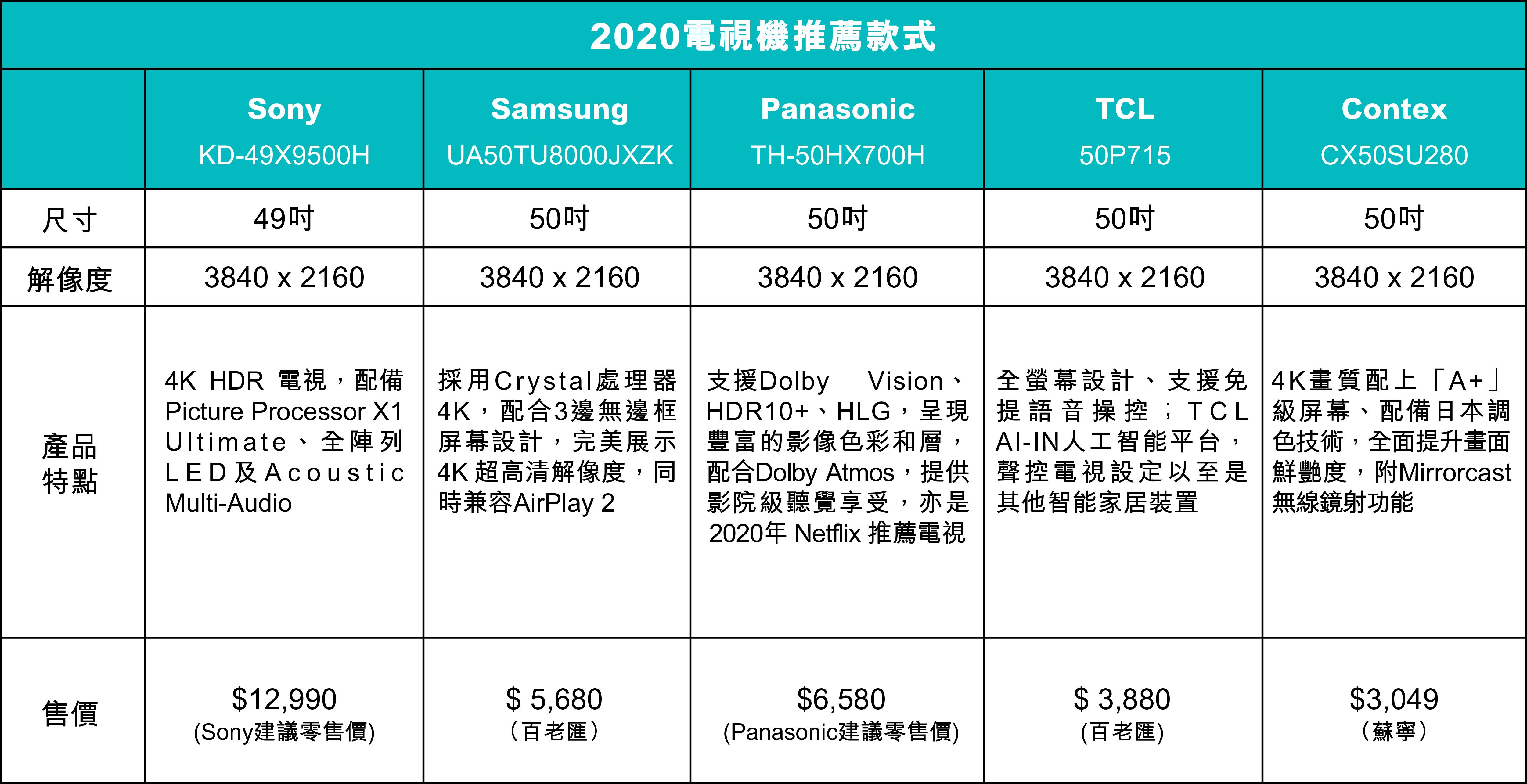 2020電視機款式推薦