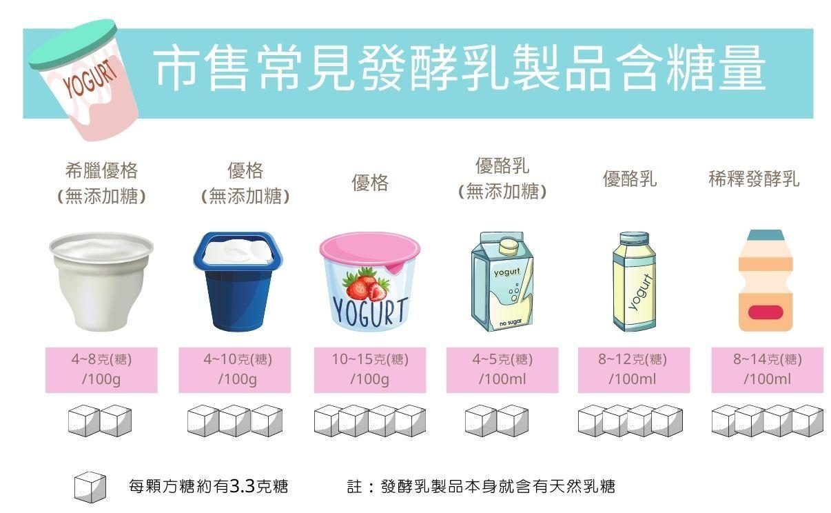 市售常見優格發酵乳含糖量