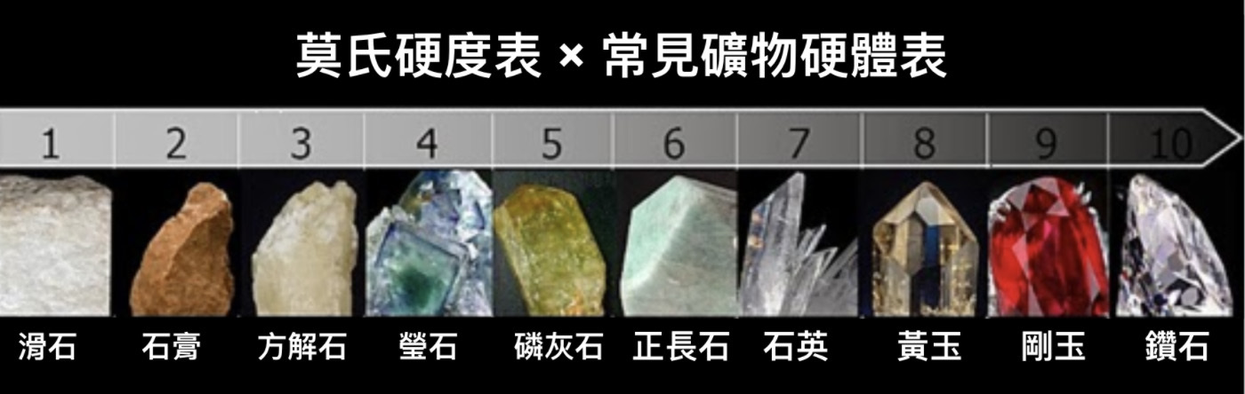 莫氏硬度表,標明礦石的堅硬程度,翡翠玉石落在6-7級之間。