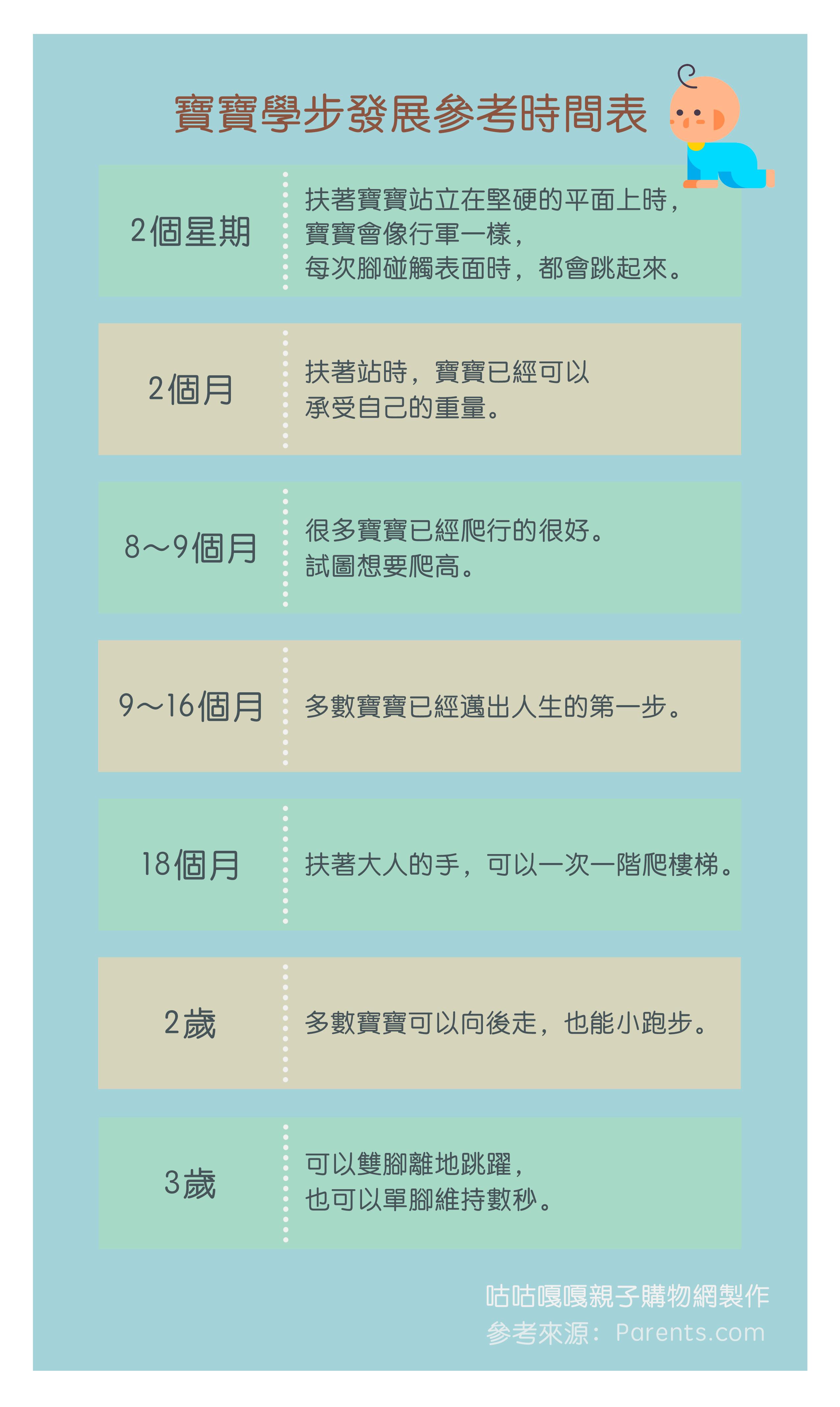寶寶學部發展參考時間表