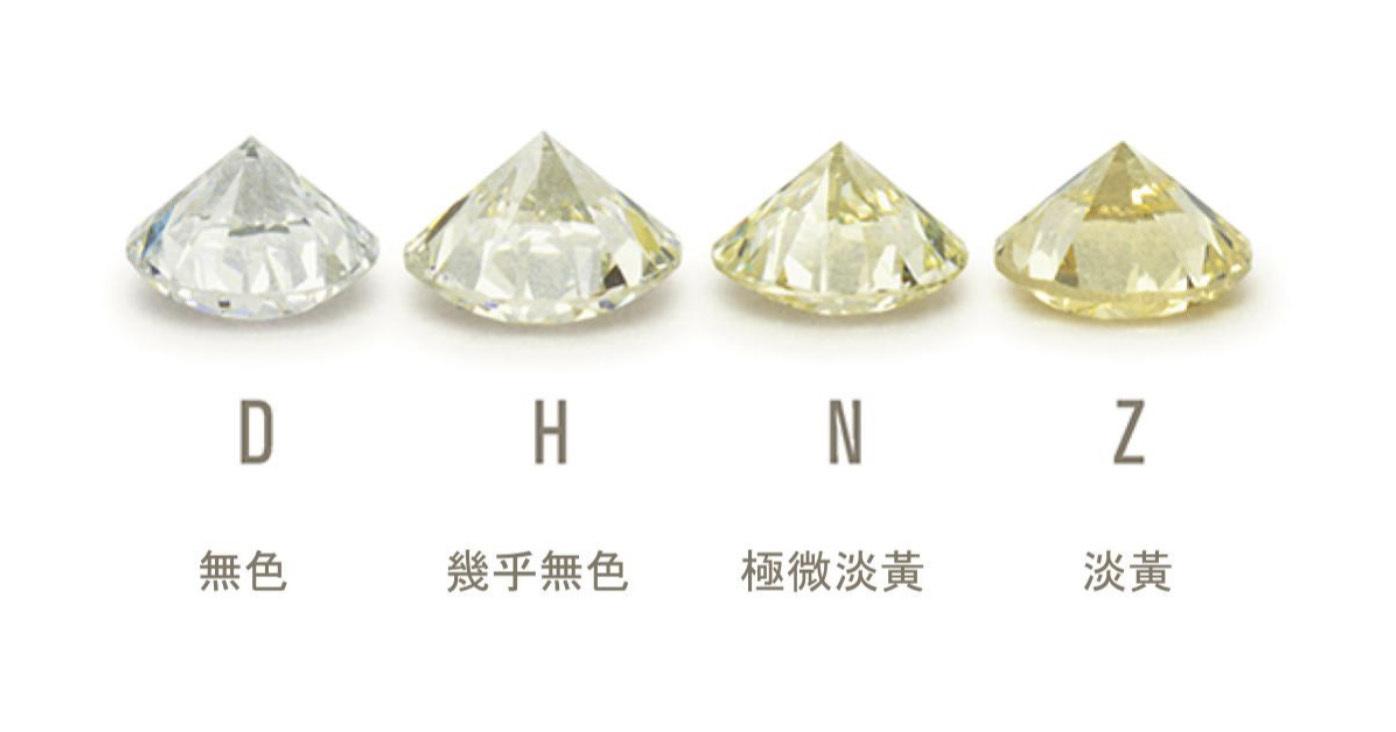 GIA將鑽石從無色至黃色分級,英文字母越小,顏色越接近無色,價格也越貴。