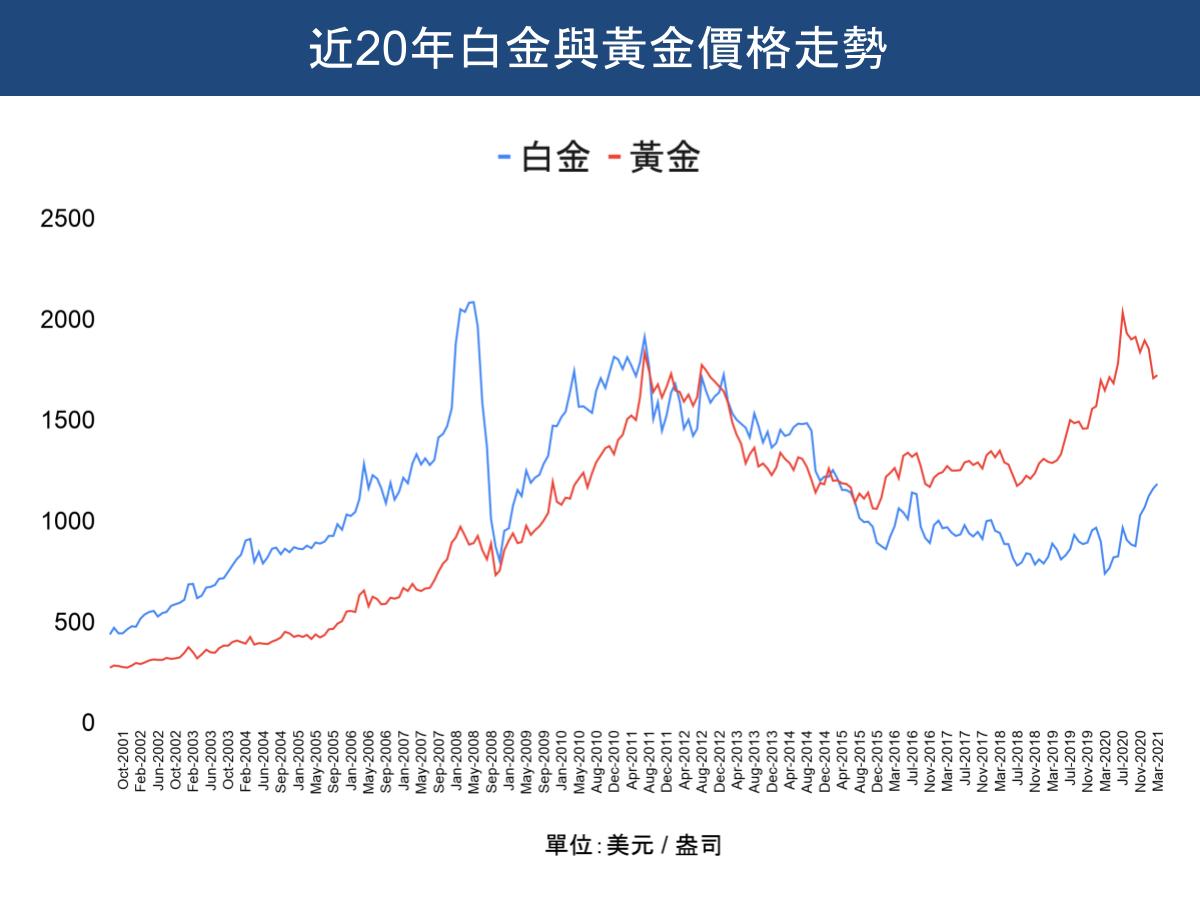 近20年白金與黃金價格走勢(美元/盎司)。