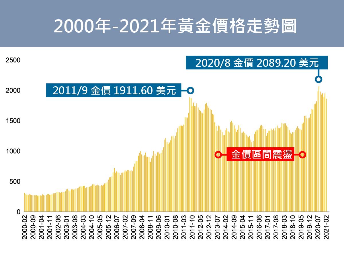 2011年與2020年金價分別創下高點,而在兩座峰頂形成凹谷,這段期間雖然美國聯邦基準利率曾升息,但市場浮濫的資金讓黃金再也沒見過千元以下了。