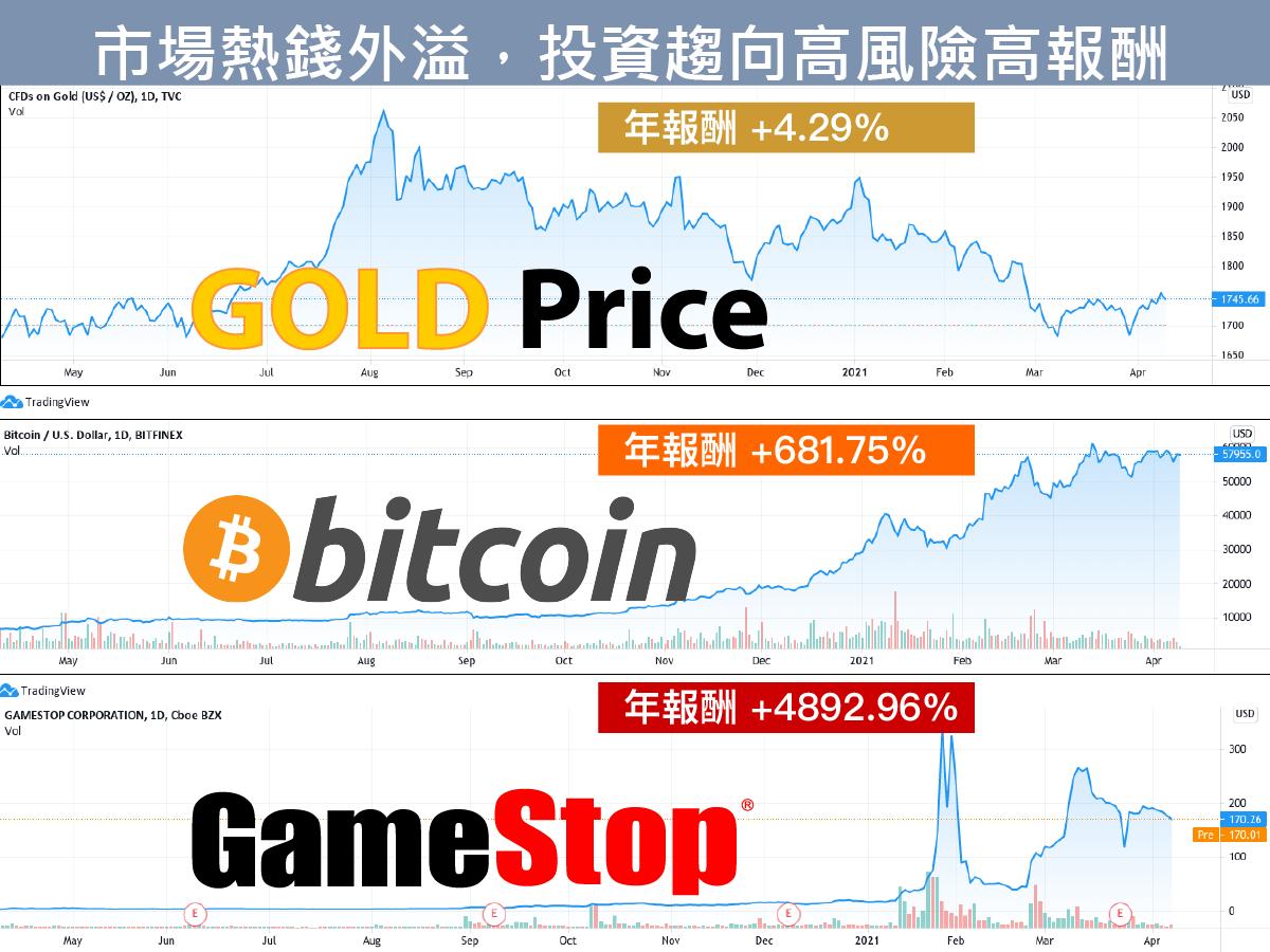 從2020年4月9日分別買進黃金、比特幣、GME 遊戲驛站,持有一年到2021年4月9日,年報酬差距相當驚人,黃金價格幾近回到原點,但 GME 股價則暴漲48倍。