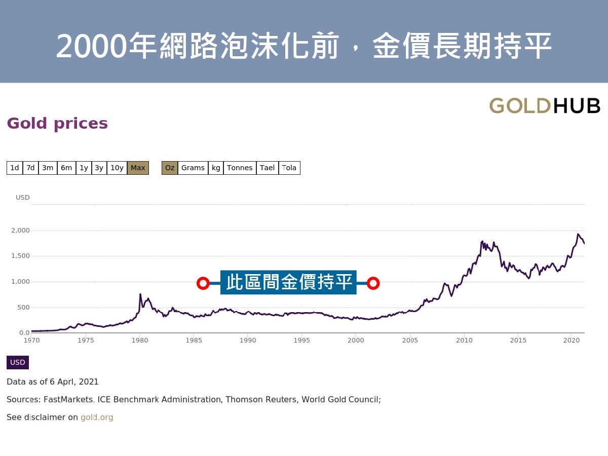 網路泡沫前,金價有很長一段時間走勢相當穩定。