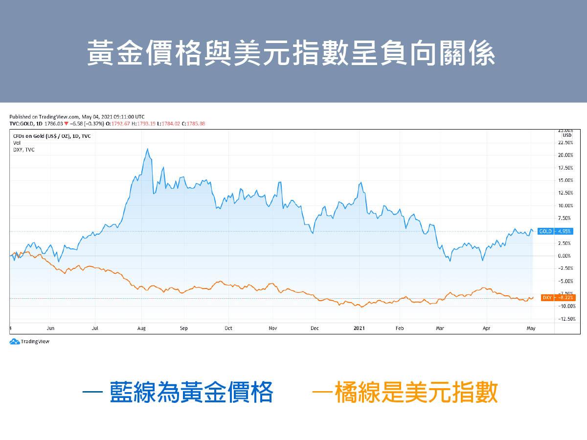 黃金價格與美元指數呈負向關係