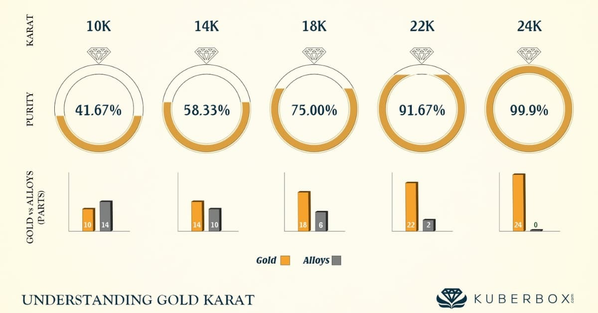 K金是黃金與其他貴金屬的合成,24K、18K、14K、10K標示含金量。