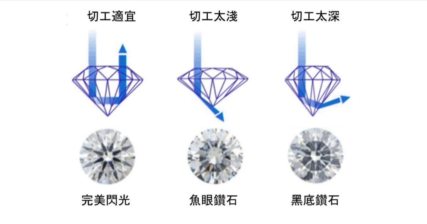 好的鑽石切工,讓鑽石內部光芒完美反射,散發耀眼光芒。