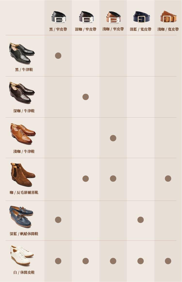 皮鞋與皮帶搭配表