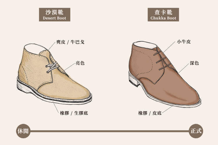 沙漠靴(左)/ 查卡靴(右) 設計比較圖