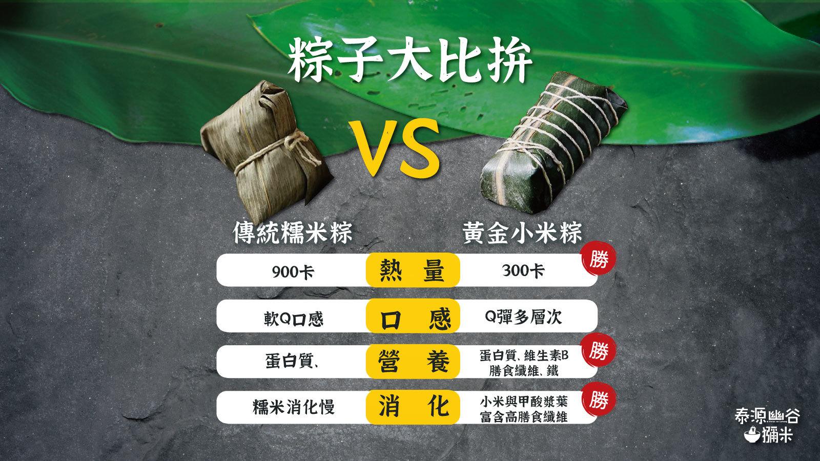 泰源幽谷獼米小米粽與傳統糯米粽的比較整理表格