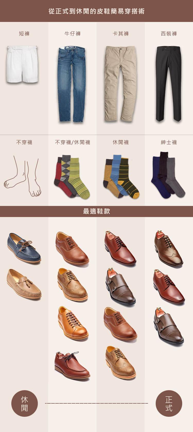 從正式到休閒的皮鞋簡易穿搭術搭配表
