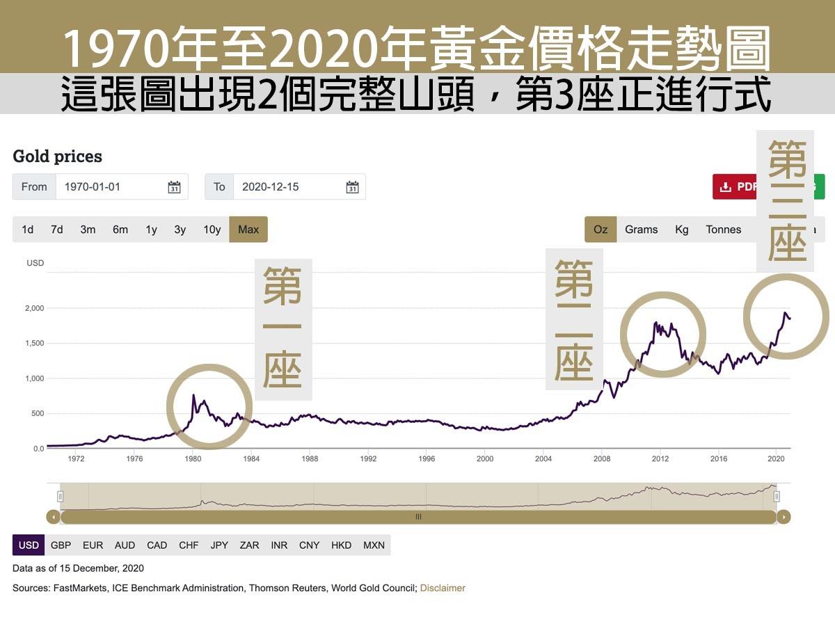 黃金價格這10年來的漲勢圖