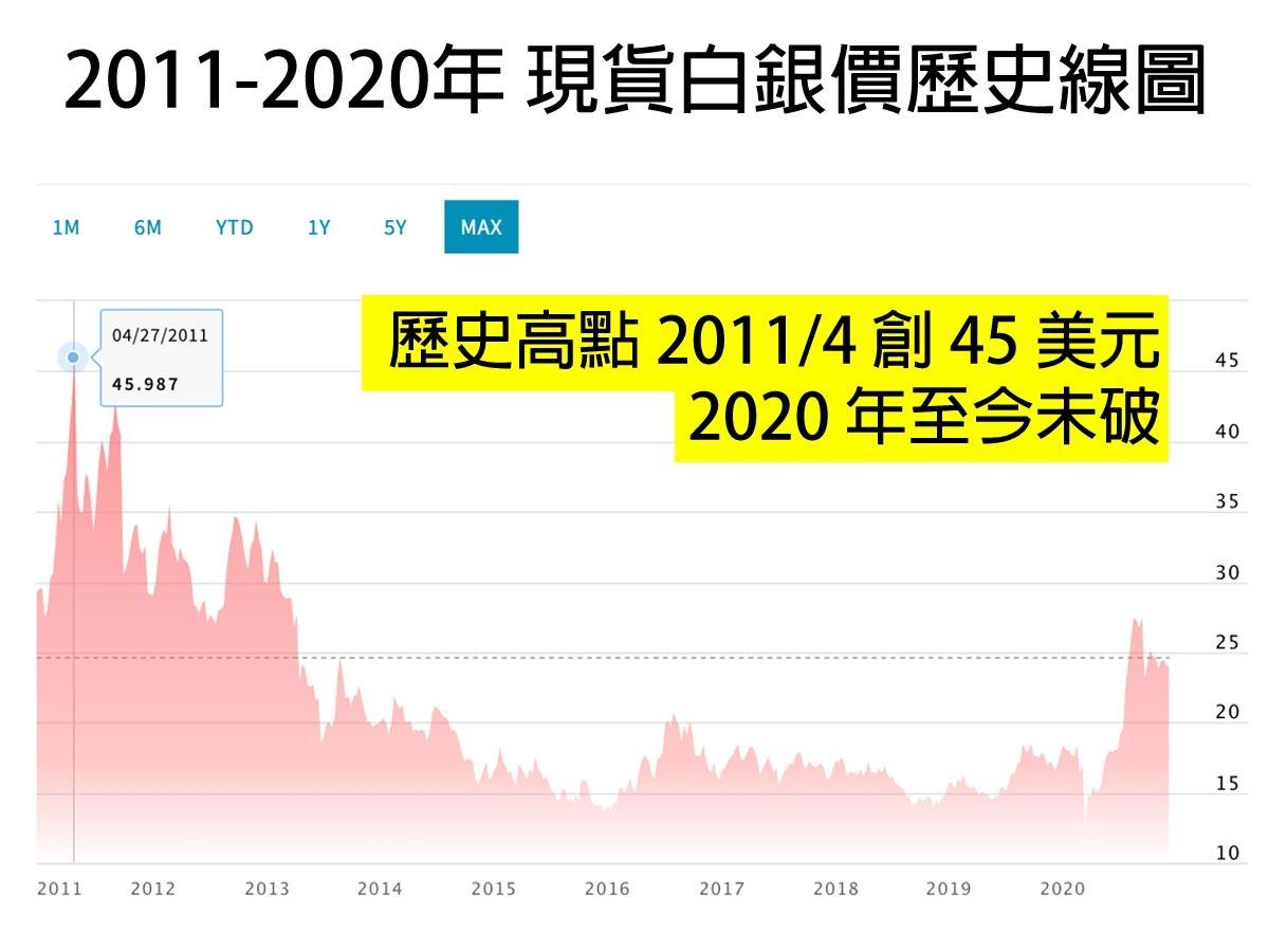 現貨白銀2011年4月創歷史新高,至2020年12月仍未再現高點