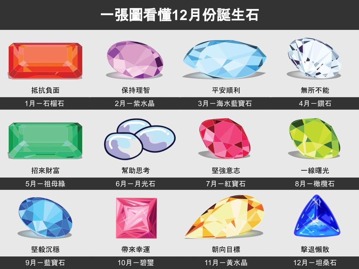 你出生在哪個月份呢?每個月份都有專屬的誕生石與其守護意涵