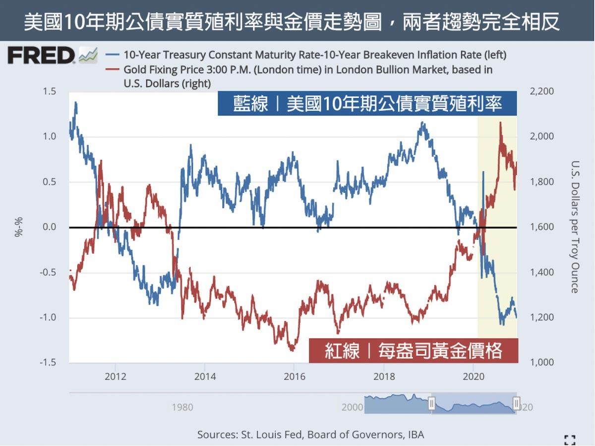 美國10年期公債實質殖利率與金價走勢圖