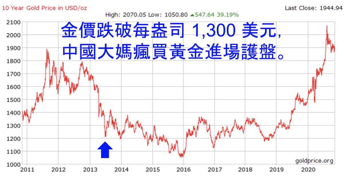 2013 年金價從每盎司 1,800美元一度跌破1,300 美元,中國大媽瘋買黃金,造成國際金價拉升