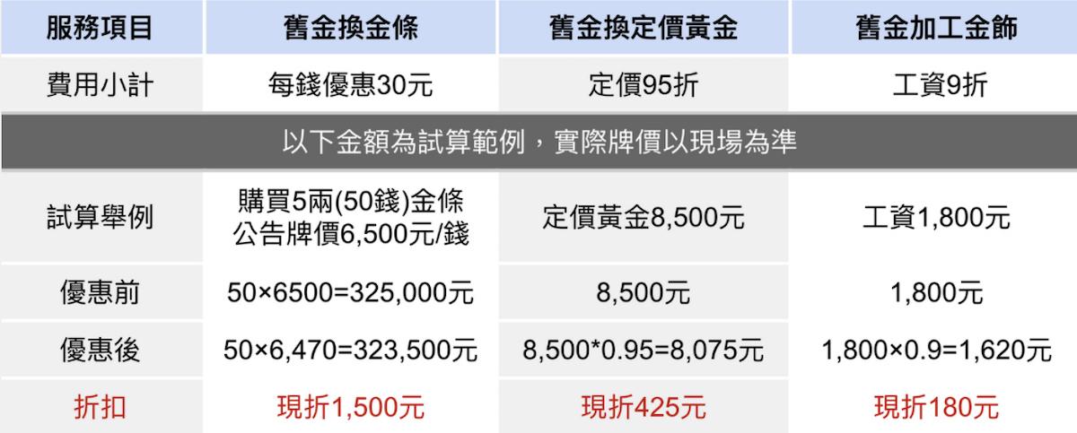木村貴金屬舊金換新金價格試算,實際價格以現場評估為準