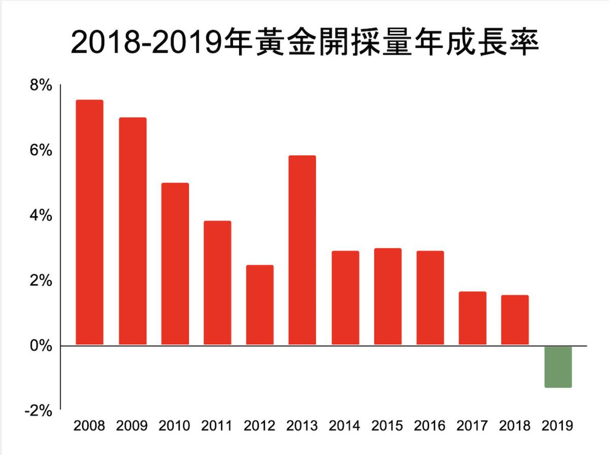 2019 年黃金開採量與2018年相比,減少了1.3%