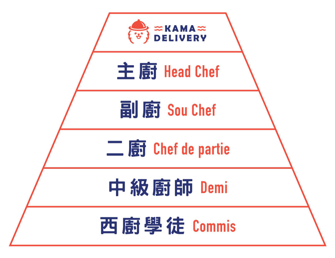 西餐廚房職級|西餐廚師學徒招聘|Kama Delivery到會外賣服務