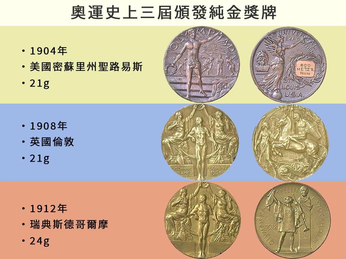 1904、1908、1912連續三屆奧運都頒發純金金牌。