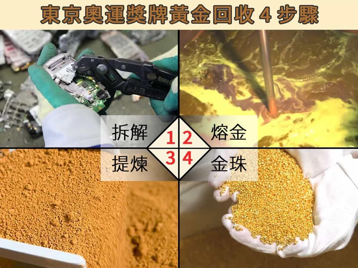 金屬成分從回收物中拆除分類,加以熔金提煉解離,最後提煉成金珠。