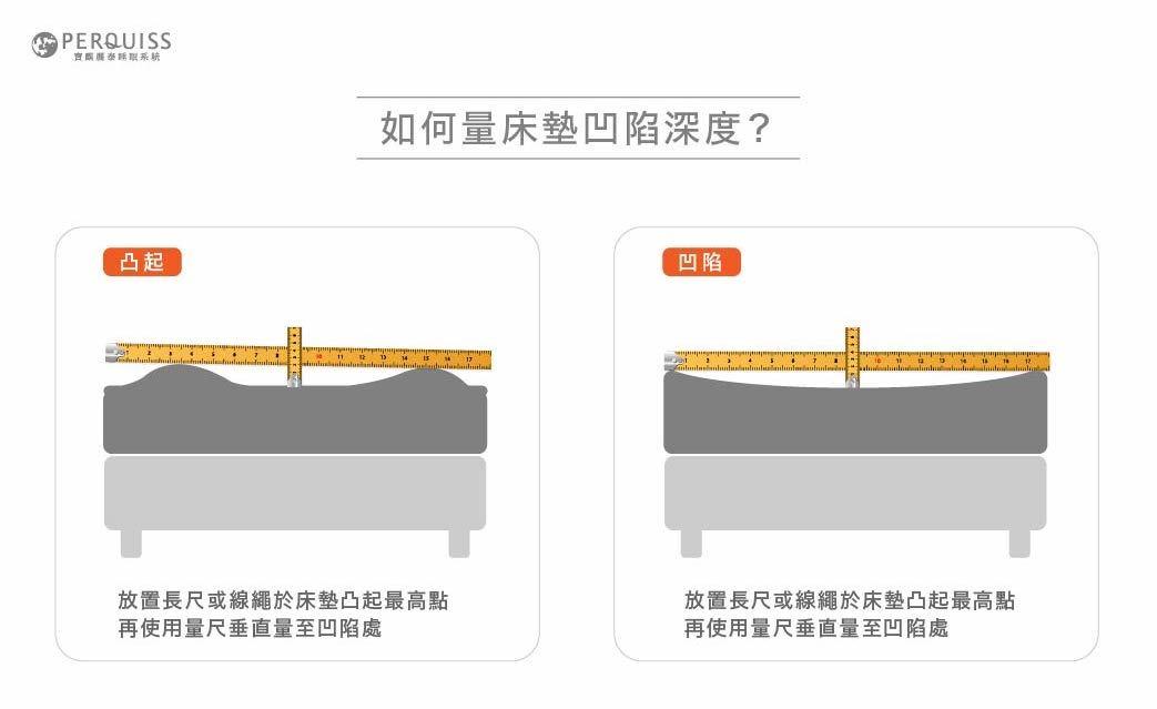 如何量床墊凹陷深度呢?